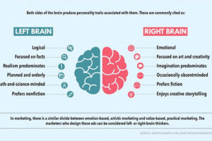 Learning Maps – that appeal to the whole brain!